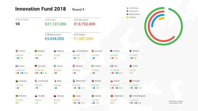 Digital News Innovation: más de 21 millones de euros en financiación hasta alcanzar 115 millones de euros para innovación en el periodismo